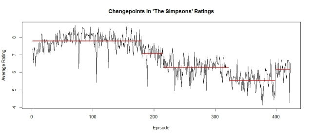 "Kalkalash! Pinpointing the Moments ""The Simpsons"" became less Cromulent"